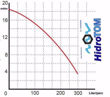 Kép: Kopro WQ 15-7-1,1 kw  230 v darálós fekália szivattyú